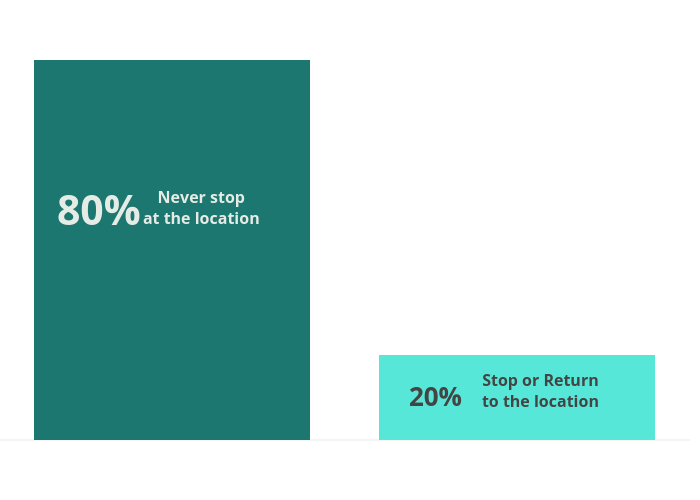 Never Stop at the location vs Stop or return to the location | stacked bar chart made by Nis2 | plotly