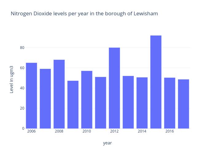 Nitrogen Dioxide levels per year in the borough of Lewisham | bar chart made by Njone002 | plotly