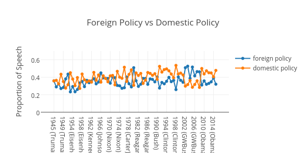 foreign vs domestic