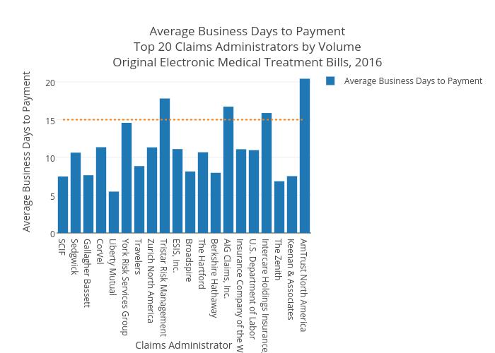 Avg Days to Payment Top 20 Original Med Treatment e-Bills