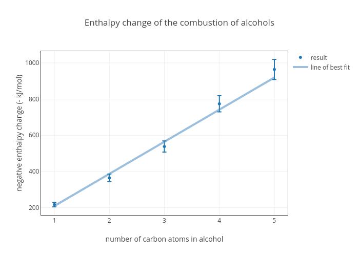burning fuels experiment