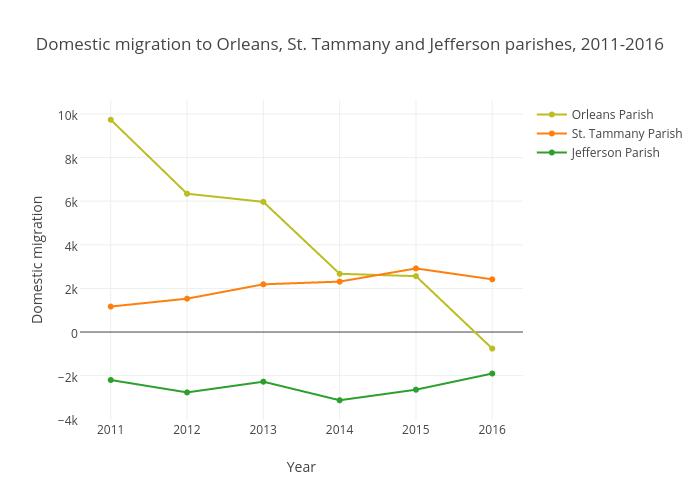 Jefferson Parish Domestic Migration