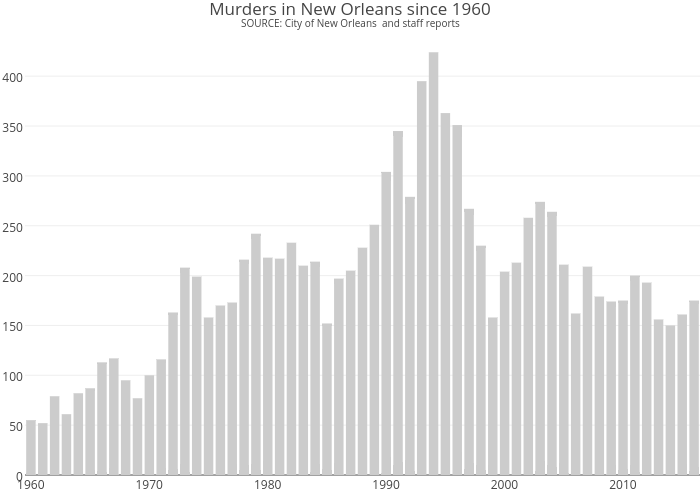 The murders of 1994: Lessons from New Orleans\' deadliest year | NOLA.com