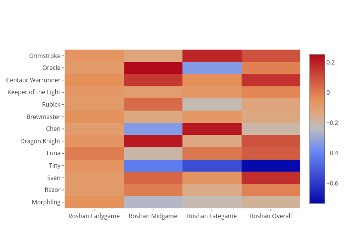 heatmap made by Nul0m | plotly