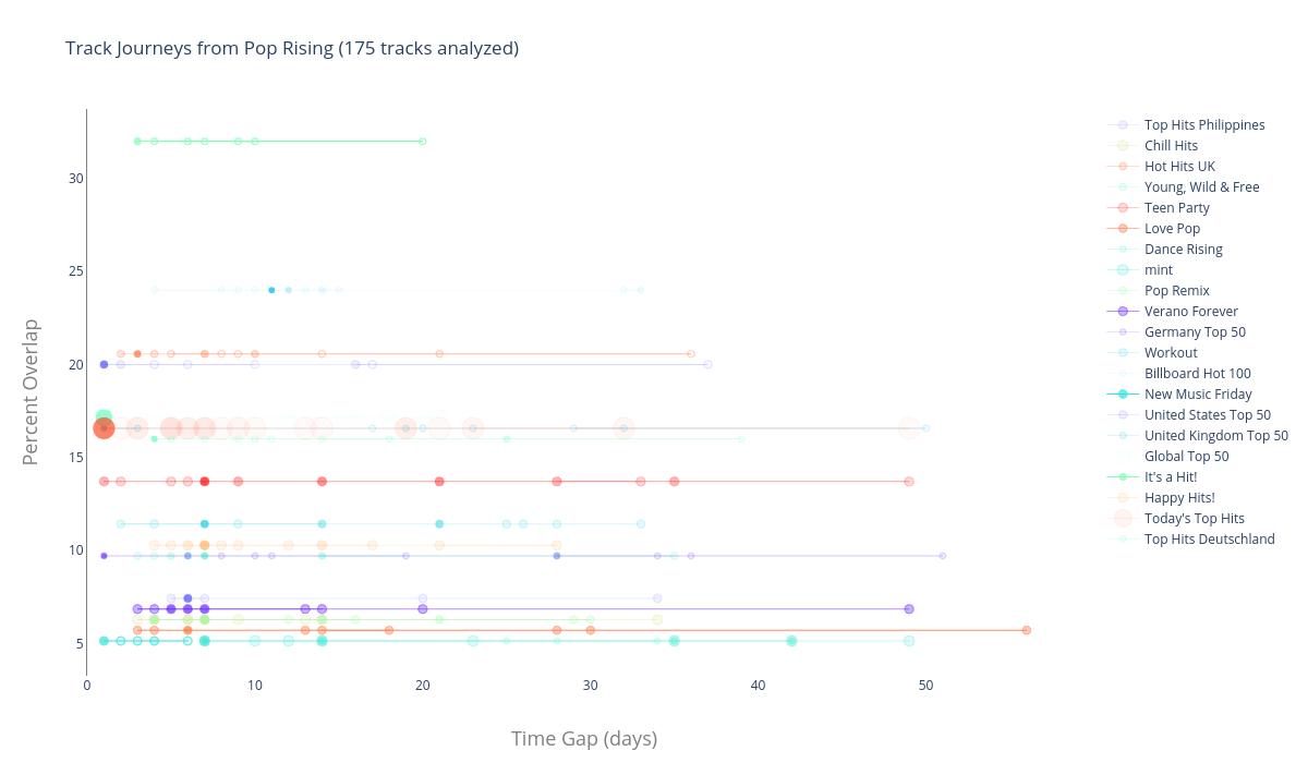 Track Journeys from Pop Rising (175 tracks analyzed) |  made by Nuttiiya | plotly