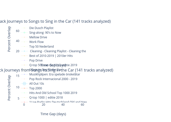 Percent Overlap vs Time Gap (days) |  made by Nuttiiya | plotly