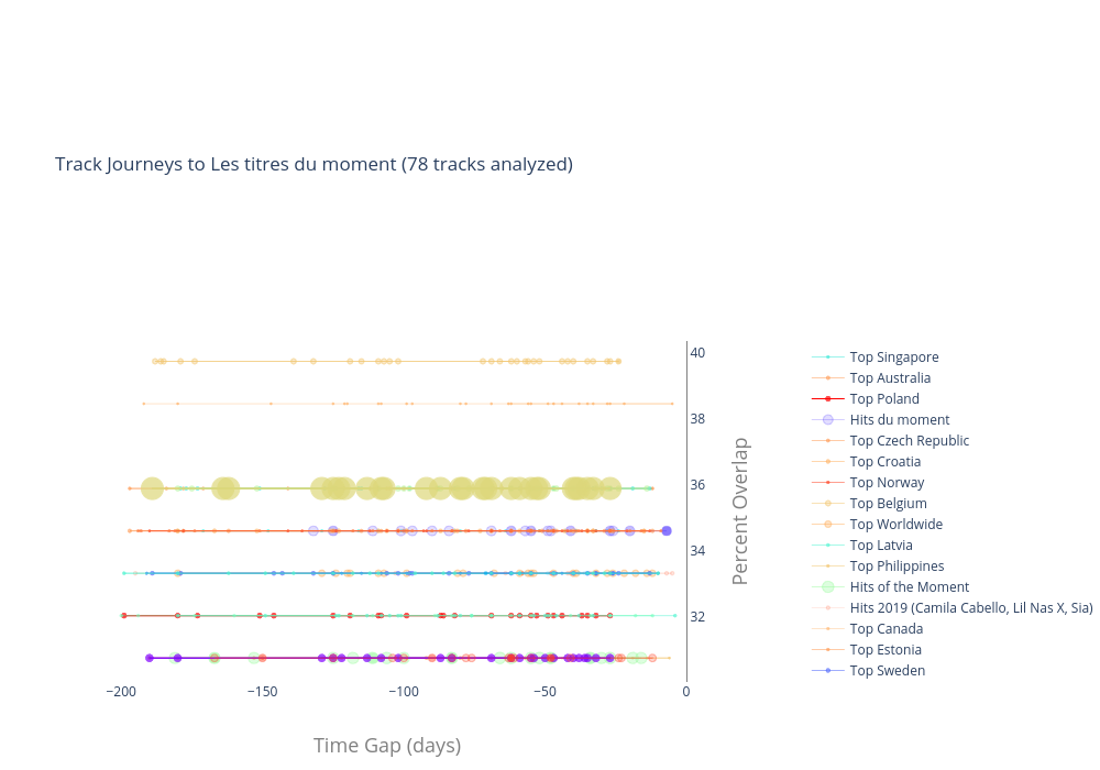 Track Journeys to Les titres du moment (78 tracks analyzed) |  made by Nuttiiya | plotly