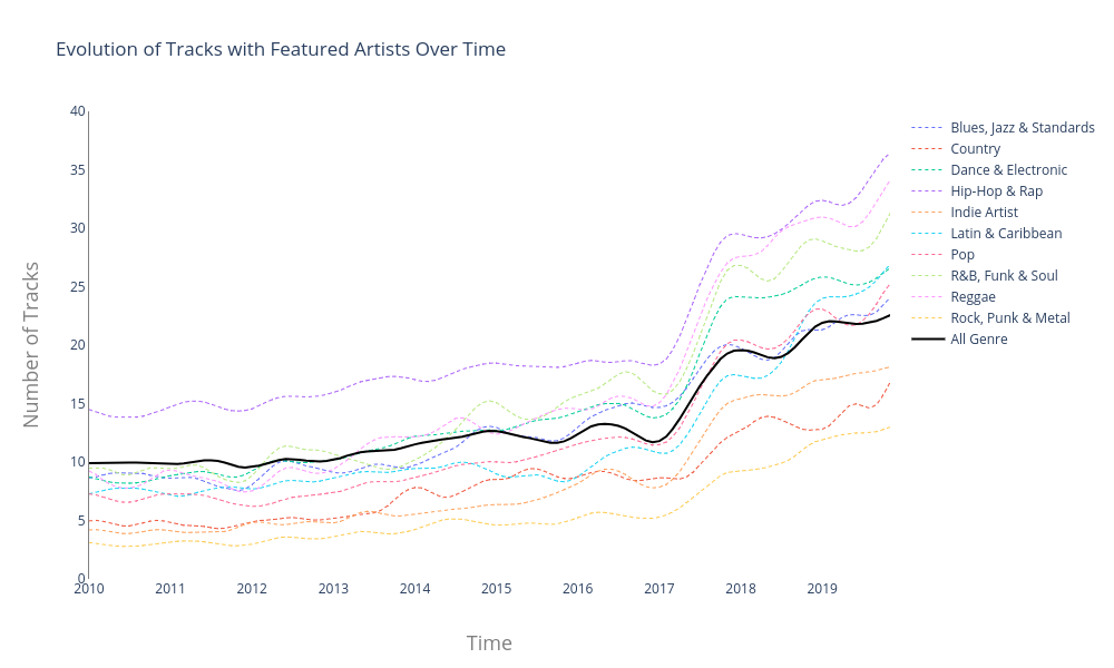 Evolution of Tracks with Featured Artists Over Time | line chart made by Nuttiiya | plotly
