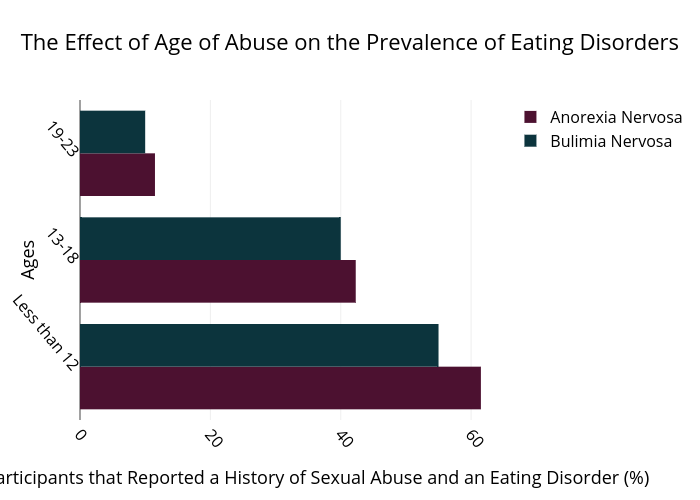an analysis of the cause and effects of eating disorders Can playing video games cause eating disorders  a content analysis of 225  it is important for these designers to understand the negative effects.