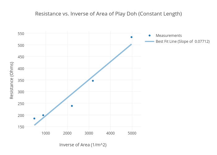 length vs resistance essay The length of a wire and its effect on resistance essay - the length of a wire  and its effect on resistance introduction: in an electrical circuit, the current (flow.