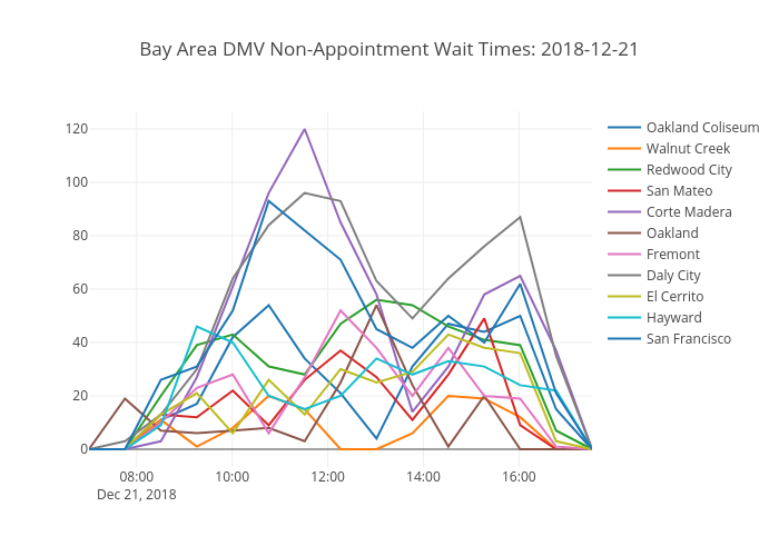 Bay Area DMV Non-Appointment Wait Times: 2018-12-21 | line chart made by Nwoke | plotly