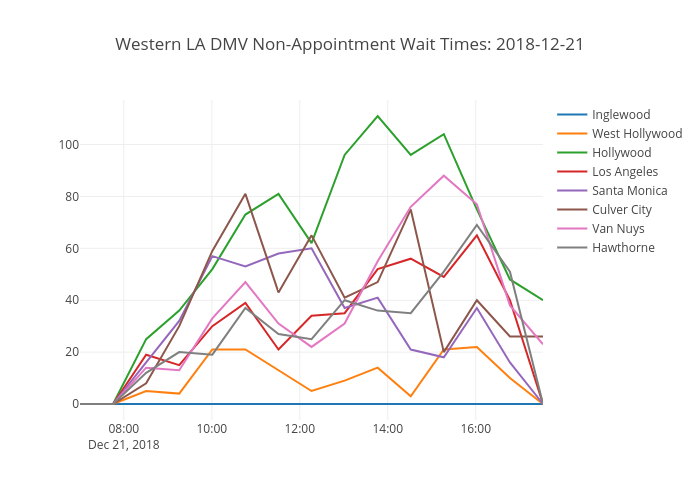 Western LA DMV Non-Appointment Wait Times: 2018-08-21 | line chart made by Nwoke | plotly