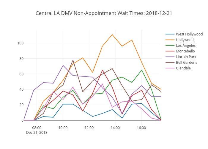 Central LA DMV Non-Appointment Wait Times: 2018-08-21 | line chart made by Nwoke | plotly