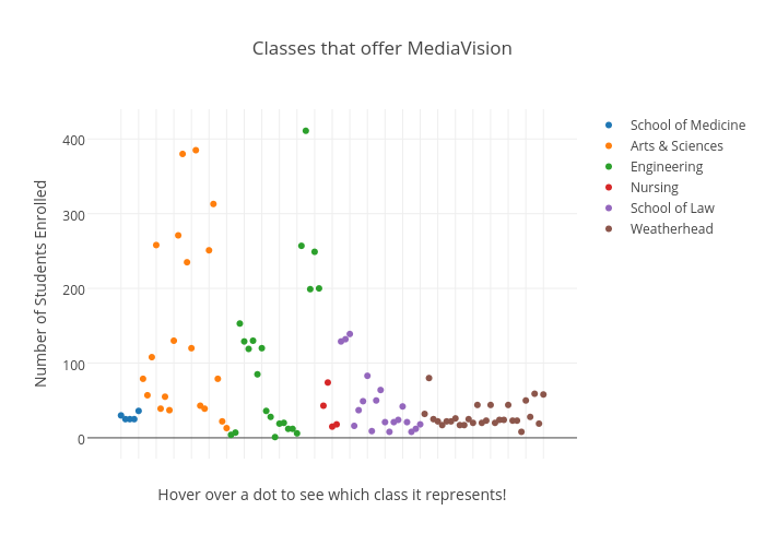 Classes that offer MediaVision | scatter chart made by Observer | plotly