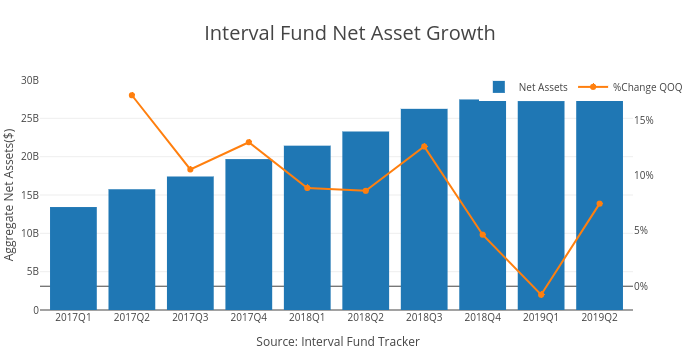 Interval Fund Net Asset Growth | bar chart made by Ockhamdata | plotly