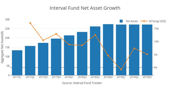 Interval Fund Net Asset Growth   bar chart made by Ockhamdata   plotly