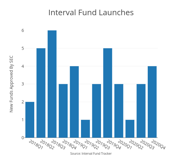 Interval Fund Launches | bar chart made by Ockhamdata | plotly