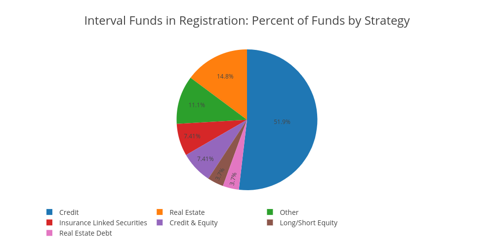 Interval Funds in Registration: Percent of Funds by Strategy | pie made by Ockhamdata | plotly