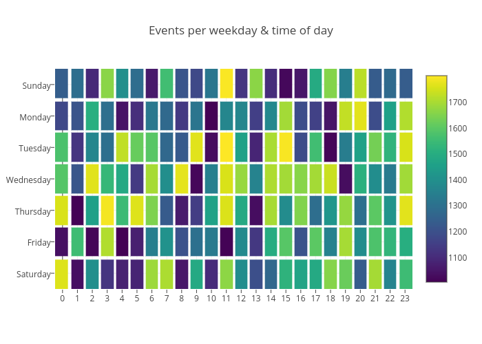 Events per weekday & time of day | heatmap made by Octogrid | plotly