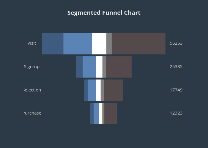 Segmented Funnel Chart | scatter chart made by Octogrid | plotly