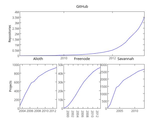 oss-growth