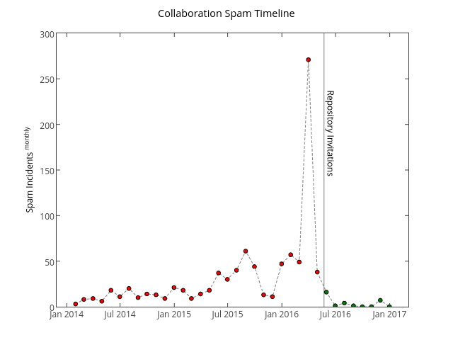 collaboration-spam-timeline