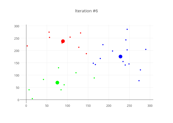 Iteration #6 | scatter chart made by Octogrid | plotly
