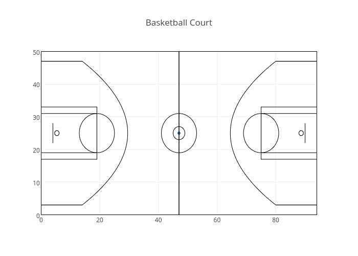 Basketball Court | scatter chart made by Octogrid | plotly