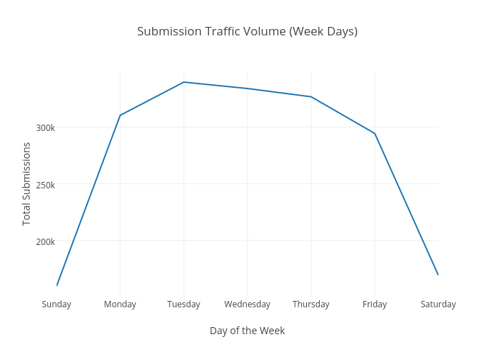 Submission Traffic Volume (Week Days) | line chart made by Octogrid | plotly