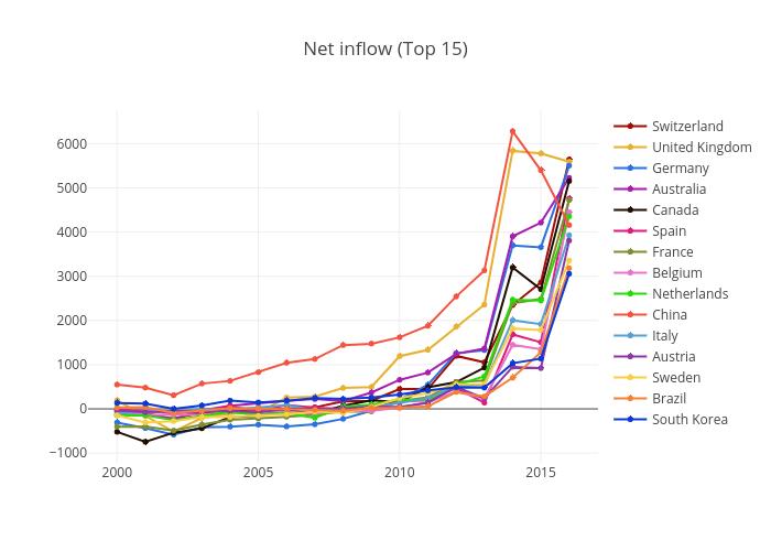 Net Inflow (Top 15)
