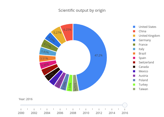 Scientific output by segment