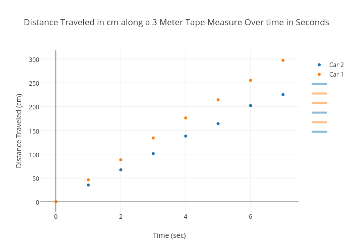 Distance Traveled In Cm Along A 3 Meter Tape Measure Over Time In