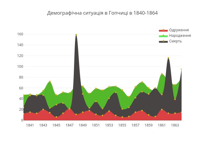 Демографічна ситуація в Гопчиці в 1840-1864   filled scatter chart made by Oksi_oksi   plotly