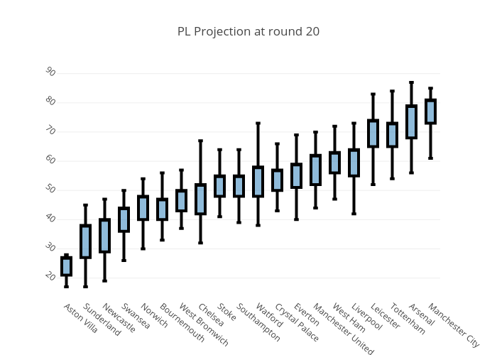 PL Projection at round 20