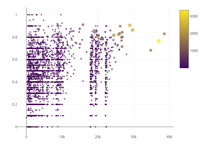 scatter chart made by Oliviermorin | plotly