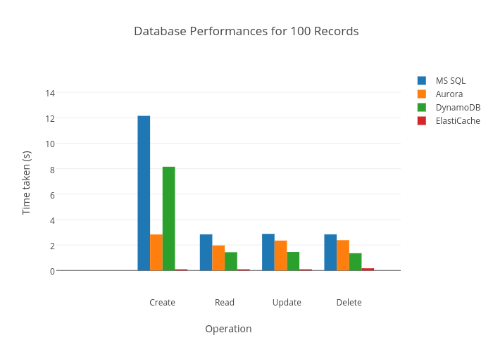 Database Performances for 100 Records