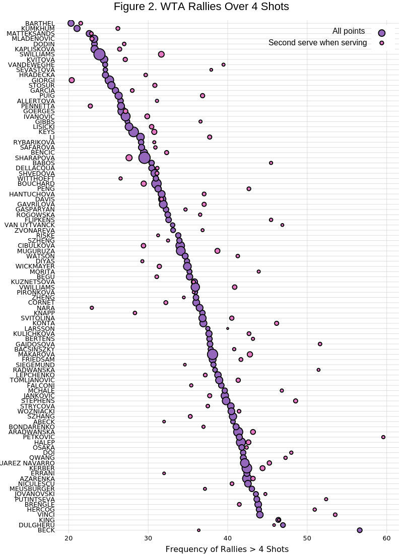 Figure 2. WTA Rallies Over 4 Shots   scatter chart made by On-the-t   plotly
