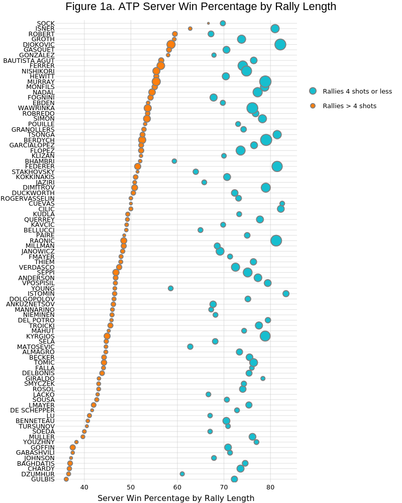 Figure 1a. ATP Server Win Percentage by Rally Length | scatter chart made by On-the-t | plotly
