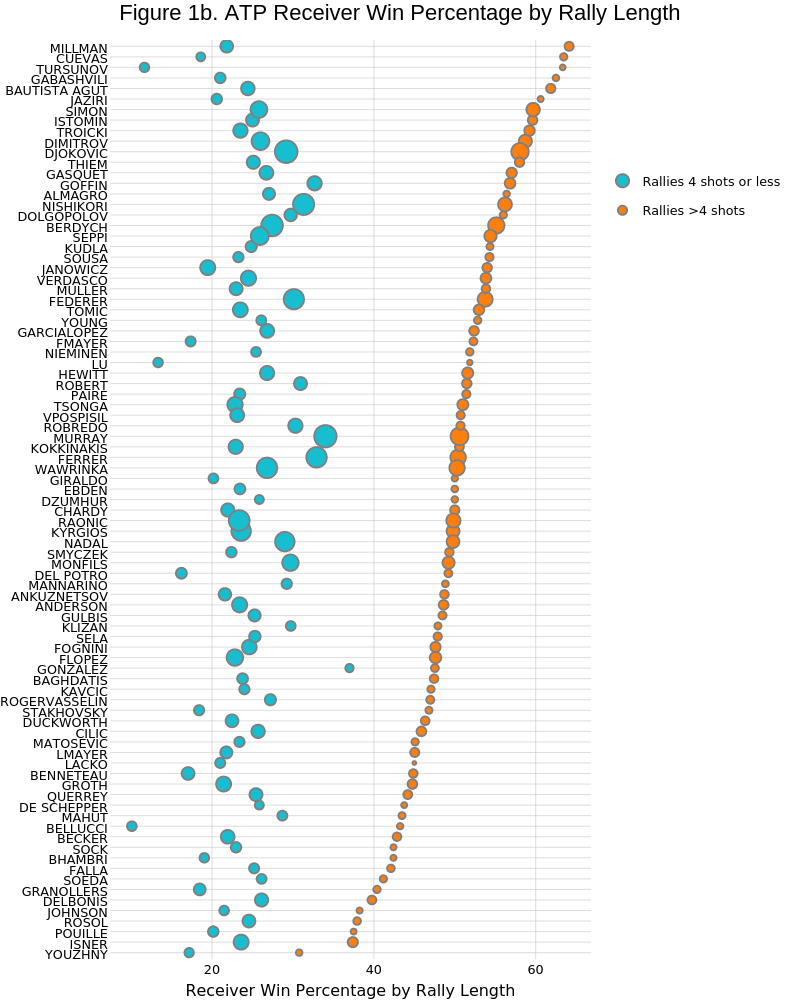 Figure 1b. ATP Receiver Win Percentage by Rally Length | scatter chart made by On-the-t | plotly