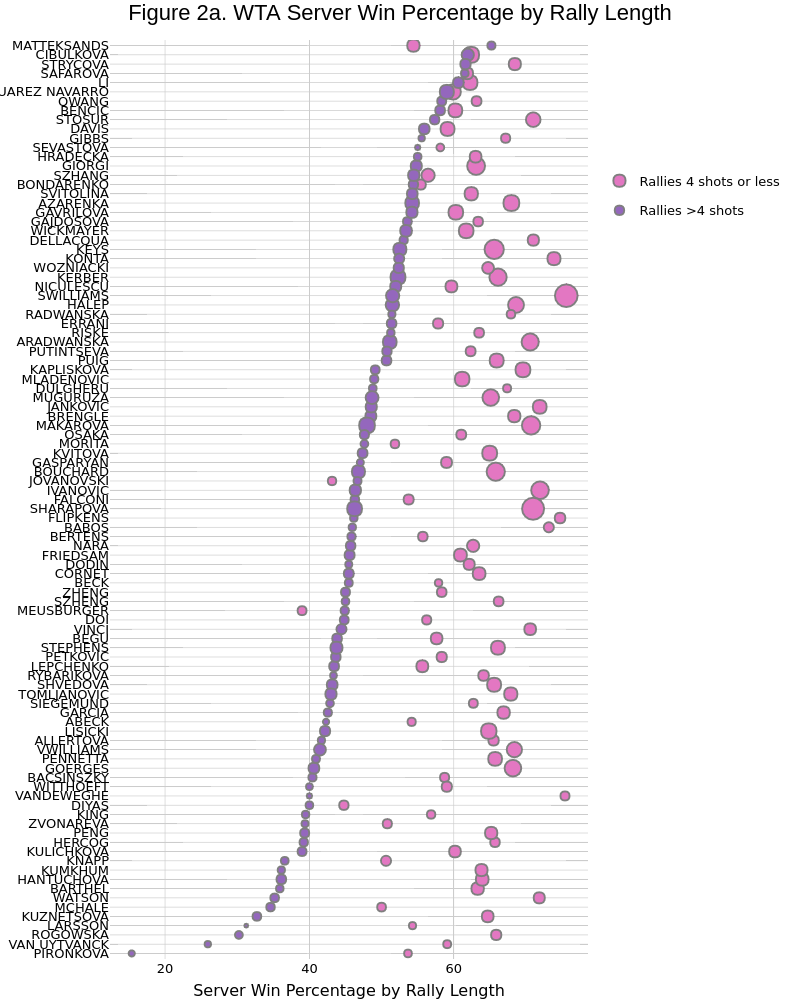 Figure 2a. WTA Server Win Percentage by Rally Length | scatter chart made by On-the-t | plotly