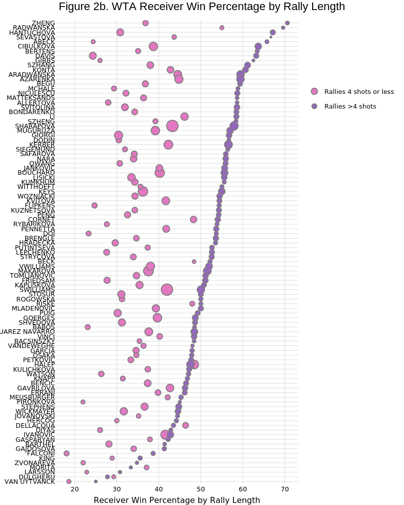 Figure 2b. WTA Receiver Win Percentage by Rally Length   scatter chart made by On-the-t   plotly
