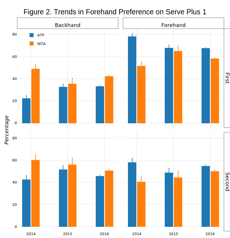 Figure 2. Trends in Forehand Preference on Serve Plus 1 | stacked bar chart made by On-the-t | plotly