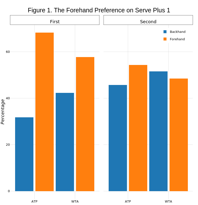 Figure 1. The Forehand Preference on Serve Plus 1 | stacked bar chart made by On-the-t | plotly