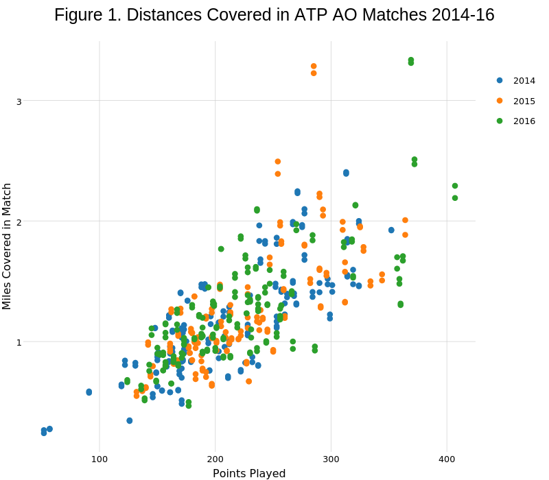 Figure 1. Distances Covered in ATP AO Matches 2014-16 | scatter chart made by On-the-t | plotly