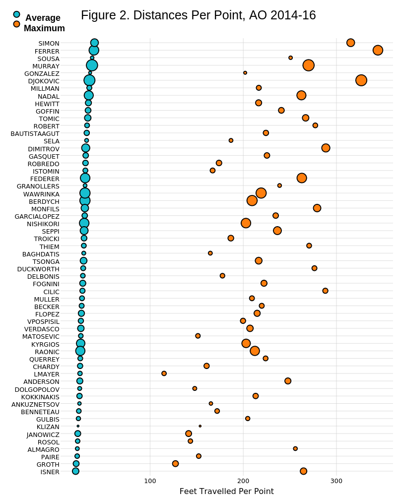 Figure 2. Distances Per Point, AO 2014-16 | scatter chart made by On-the-t | plotly