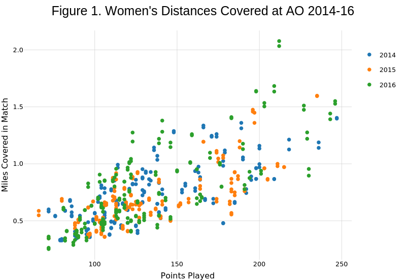 Figure 1. Women's Distances Covered at AO 2014-16 | scatter chart made by On-the-t | plotly