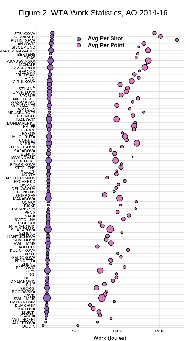 Figure 2. WTA Work Statistics, AO 2014-16 | scatter chart made by On-the-t | plotly