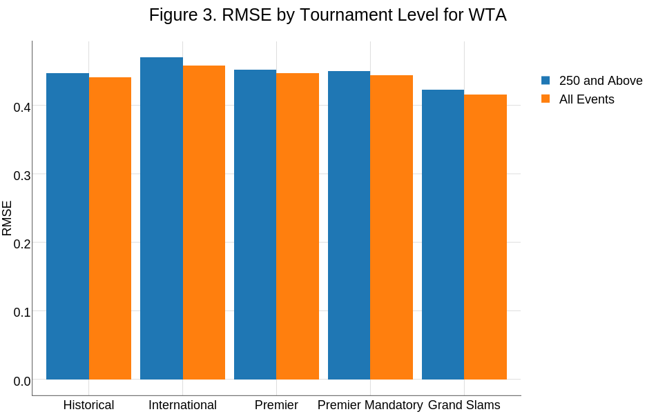 Figure 3. RMSE by Tournament Level for WTA | stacked bar chart made by On-the-t | plotly