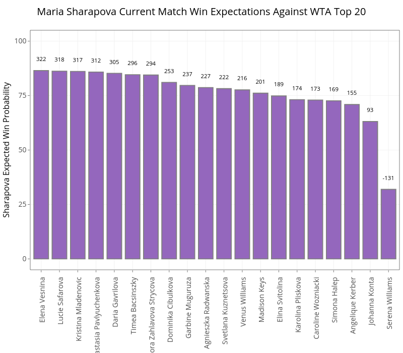 Maria Sharapova Current Match Win Expectations Against WTA Top 20 | stacked bar chart made by On-the-t | plotly