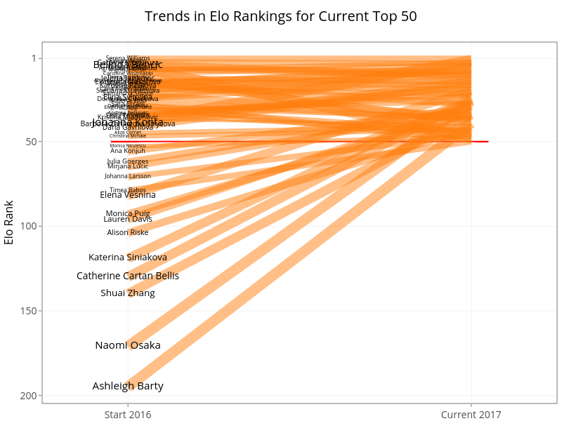 Trends in Elo Rankings for Current Top 50 | line chart made by On-the-t | plotly